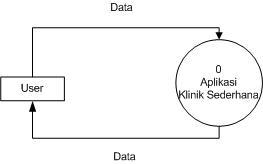 Gambaran Sistem yang di bangun ini merupakan contoh kecil penerapan